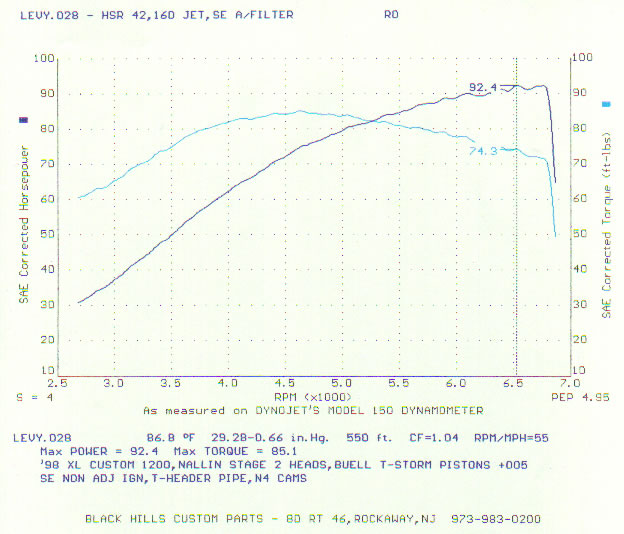 Horsepower Of An Engine. The Following Is Result Of A Dyno Measurement Customised 1200 Cc Vtwin Motorcycle Engine Lighter Blue Curve Torque And Dark. Wiring. Diagram Of Engine Power Curve For At Scoala.co