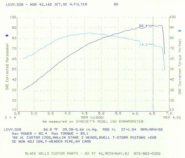 Dynamometer Horsepower Measurement : Horsepower of an engine